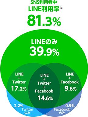 LINE 広告 ターゲティング