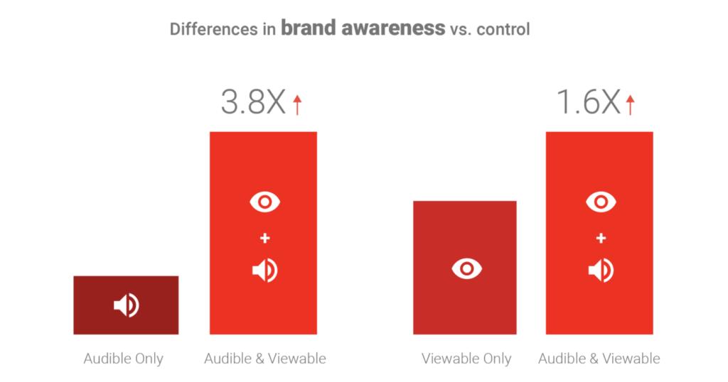 ブランド認知度の比較