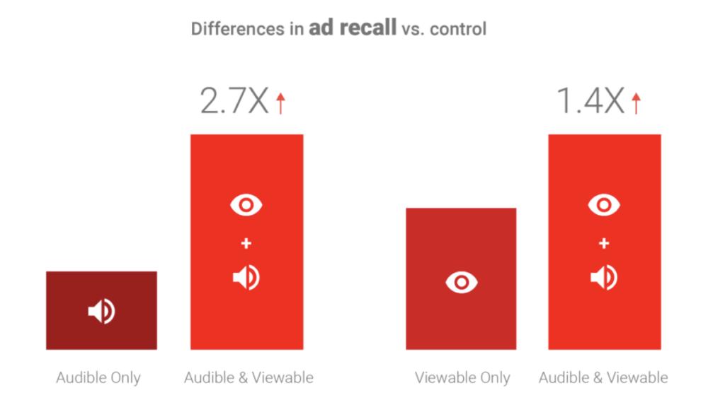 広告想起率の比較