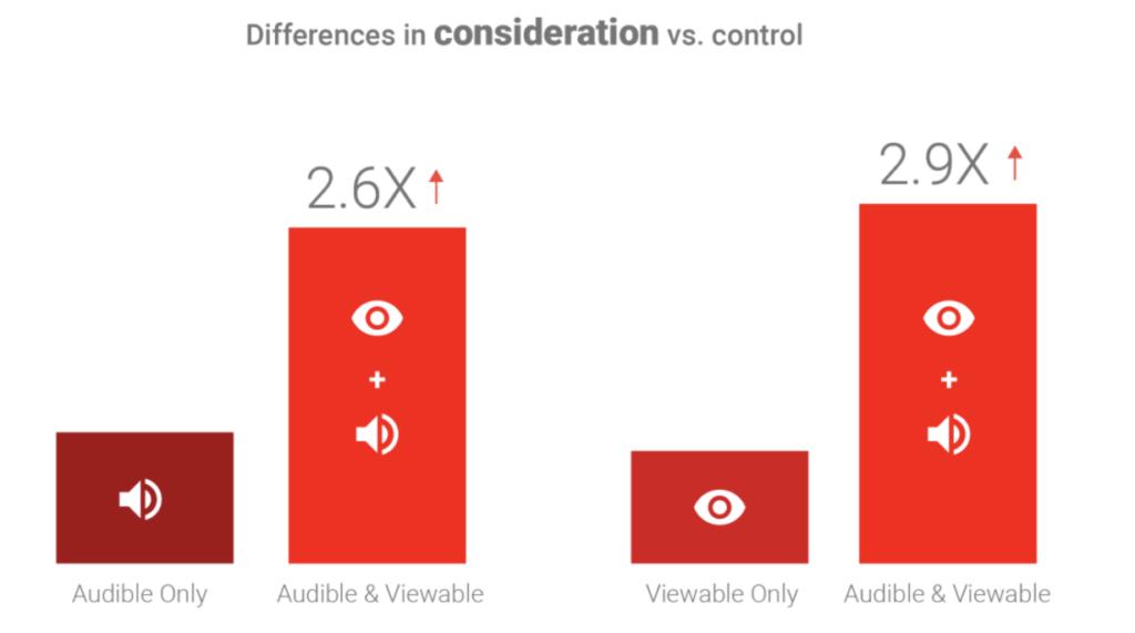ブランド検討(商品・サービスの購入を考えている状態)での比較